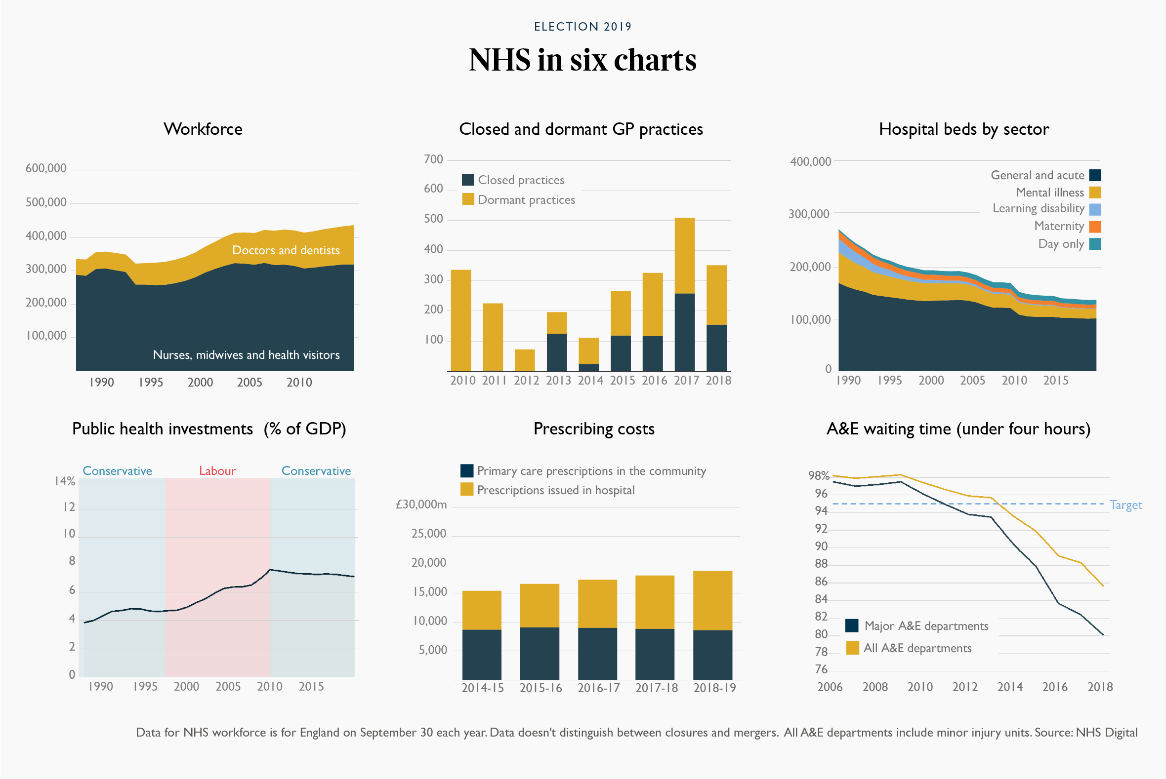 NHS in six charts